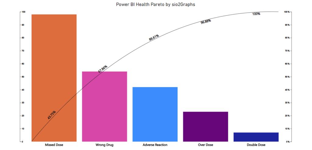 Power BI wykres