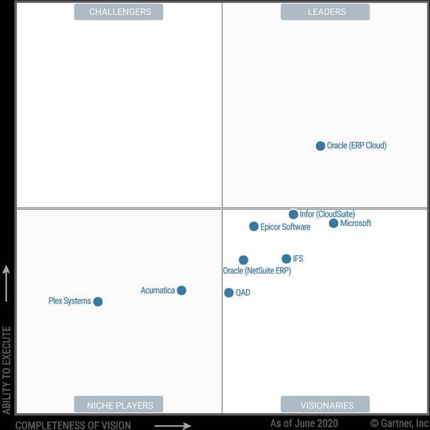 Magic Quadrant Microsoft Dynamics and NetSuite