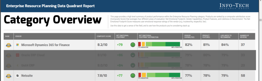 ranking systemów ERP