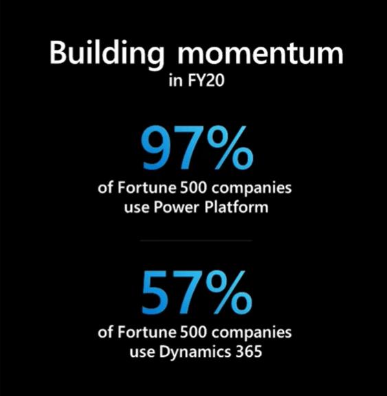 Dynamics 365 and Power Platform – intelligent business cloud