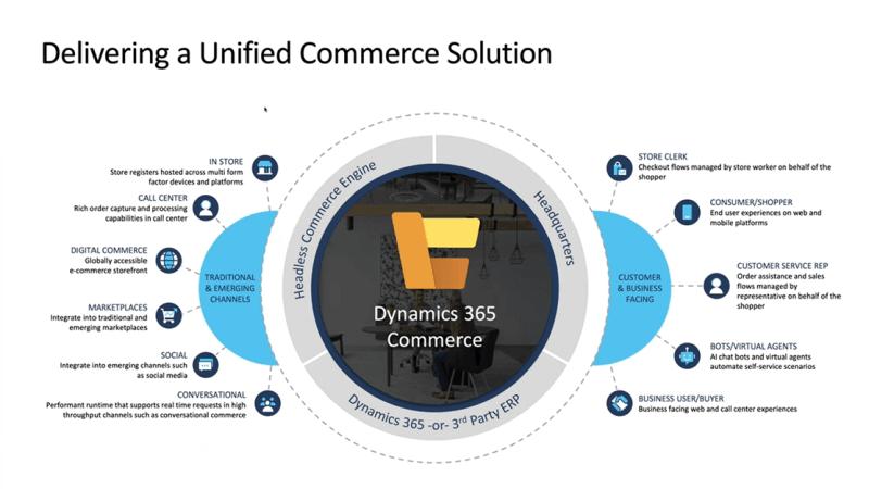 Dynamics 365 Commerce