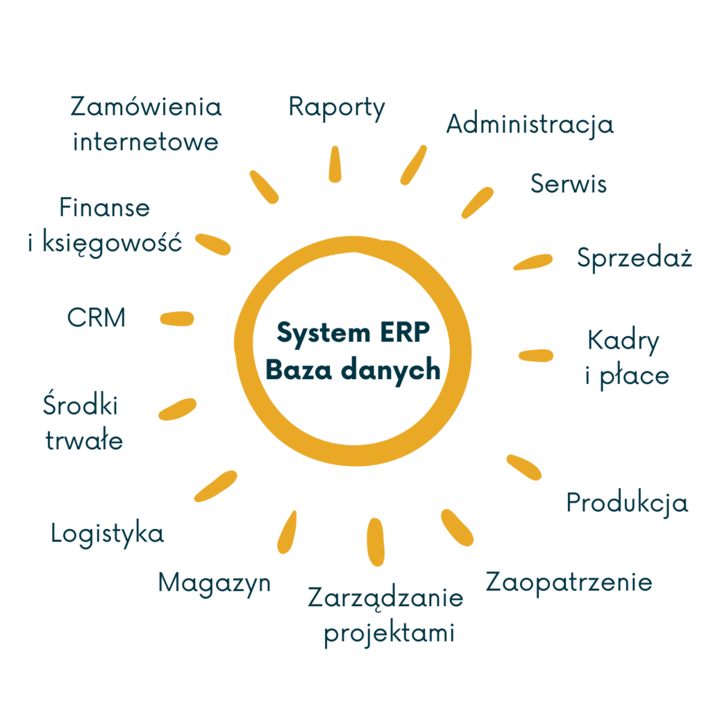 System ERP co to