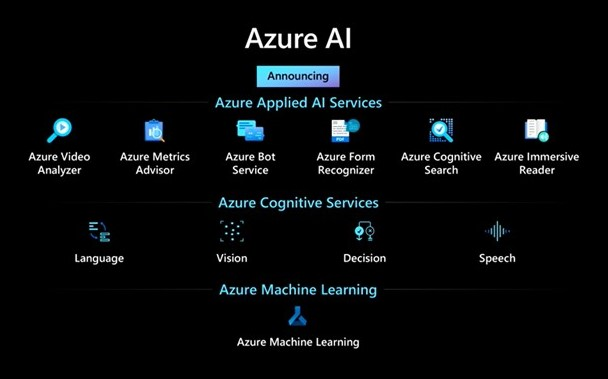 The latest solutions for programmers from Microsoft Azure AI
